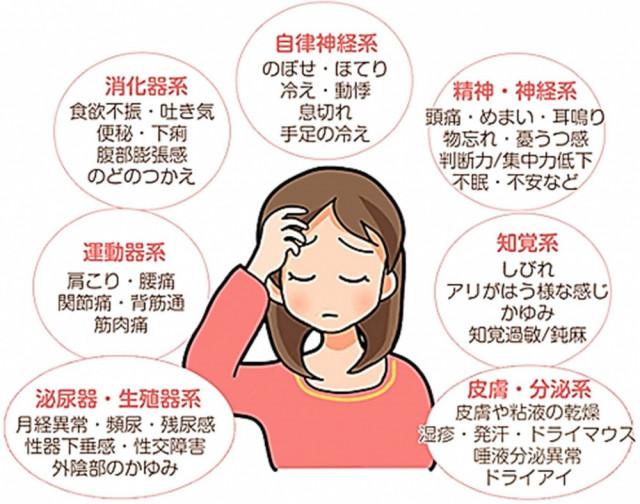 対象症状図